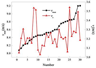 Comparison diagram of vmax and vc