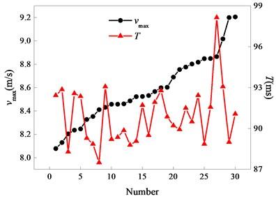 Comparison diagram of vmax and T