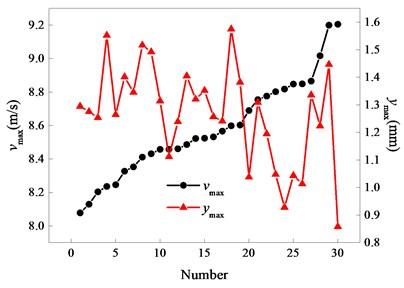 Comparison diagram of vmax and ymax