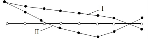 Main mode shapes of crankshaft torsional vibration (Ⅰ- main mode shape  with single node, Ⅱ-main mode shape with two nodes)