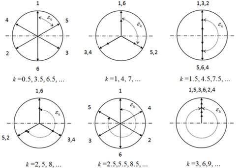 Vector diagram of excitation torques