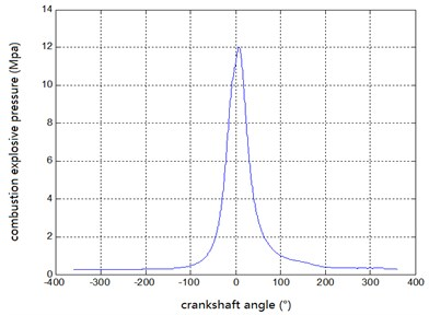 Curve of explosive combustion pressure at 2200 r/min at full load state