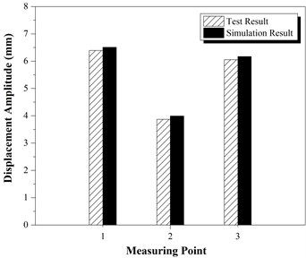 Comparisons of: a) displacement, b) stress between test results and simulation results