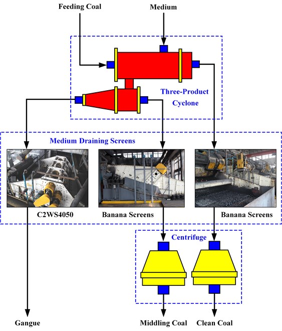 Process chart of coal preparation plant