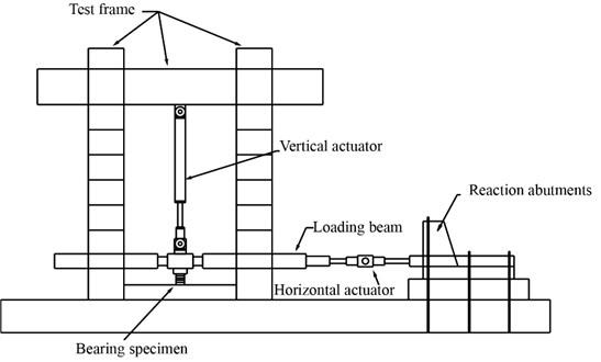 Testing setup elevation