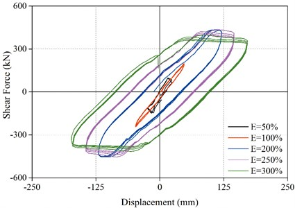 Hysteresis curve of the bearing sliding friction (M-2)