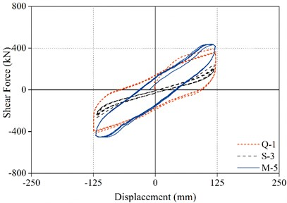 The hysteresis curve of the bearings in different stages
