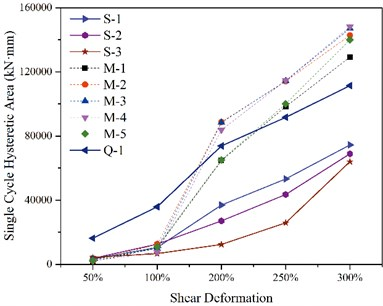 Shear deformation and energy dissipation curve