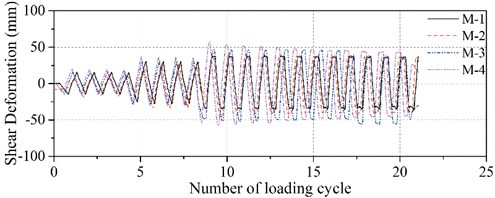 History curve of the shear deformation in the test