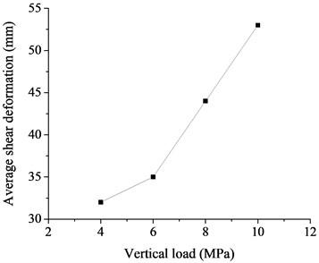 Effect of vertical load on shear deformation