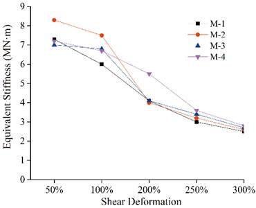 Equivalent stiffness of the bearings under vertical load