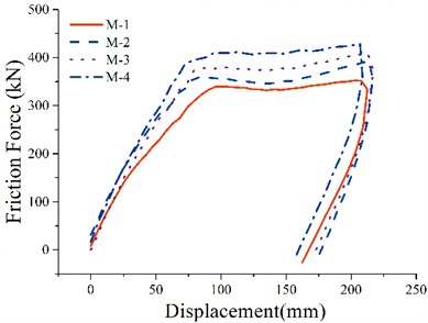 Relationship of friction force  and displacement