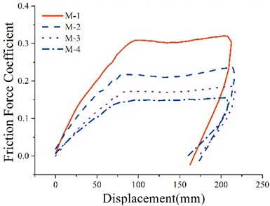 Relationship of friction force coefficient  and displacement