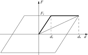 Theoretical model of the elastomeric bearing with sliding