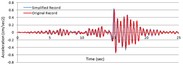 a) Displacement and b) quickening answers of any SDOF method, producing standard time of 0.3sec determined with primary (presented in red) also visible reports of Chi-Chi, Taiwan, earthquake