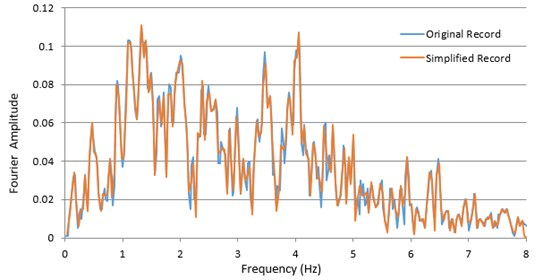 Fourier amplitude spectra of the reflected accelerogram of Chi-Chi earthquake measured at both primary and visible records, applying a duration stage size of 0.05 sec (10 periods of the primary file)