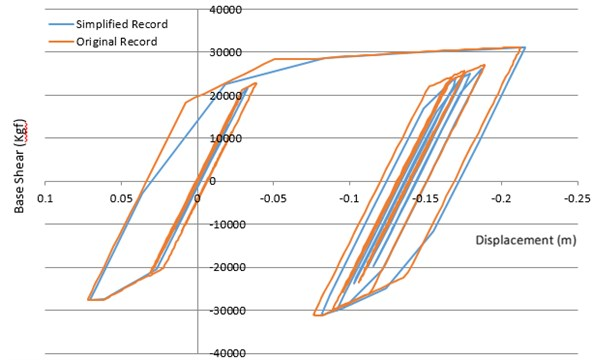Comparing of hysteretic responses of nonlinear SDOF method, having the original period of  0.5 sec, determined by both primary and visible record of Chi-Chi earthquake
