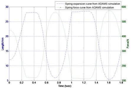 ADAMS simulation curves