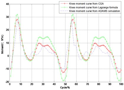 Hip and knee joint moment curves