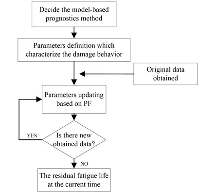 Implementation of hybrid prediction approach