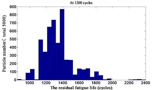 Residual fatigue life distribution at 1200 cycles
