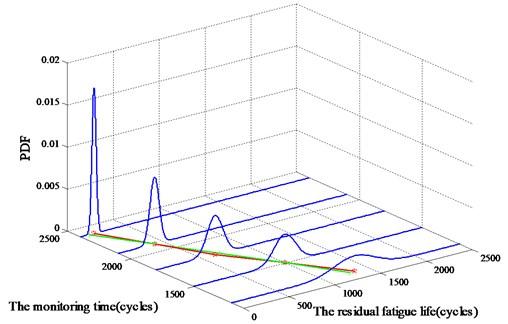 Residual fatigue life probability density function