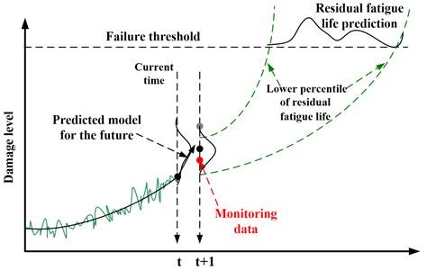 Illustration of RFL prediction