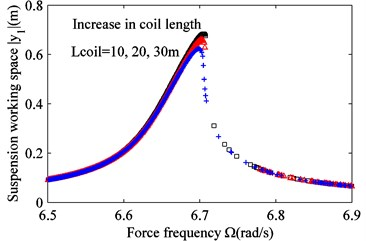 Effect of varying coil length Lcoil on the frequency response.  a) Suspension working space and b) harvested power. Lcoil= 10m (black squares),  Lcoil= 20 m (red triangles) and Lcoil= 30 m (blue crosses)