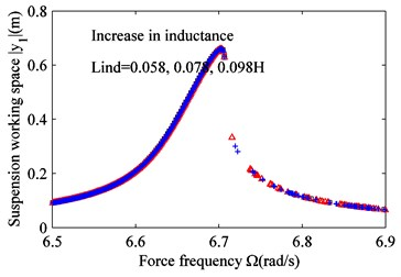 Effect of varying coil inductance Lind on frequency response.  a) Suspension working space and b) harvested power. Lind= 0.058 H (black squares),  Lind= 0.078 H (red triangles), and Lind= 0.098 H (blue crosses)