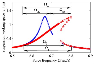 Amplitude frequency responses for linear and nonlinear suspensions
