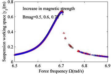 The effect of varying magnetic strength Bmag on the frequency response.  a) Suspension working space and b) harvested power. Bmag= 0.5 T (black squares),  Bmag= 0.6 T (red triangles) and Bmag= 0.7 T (blue crosses)