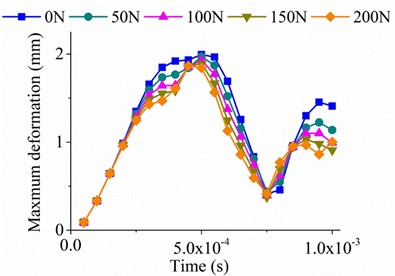Maximum deformations of thin-walled plate in one cycle