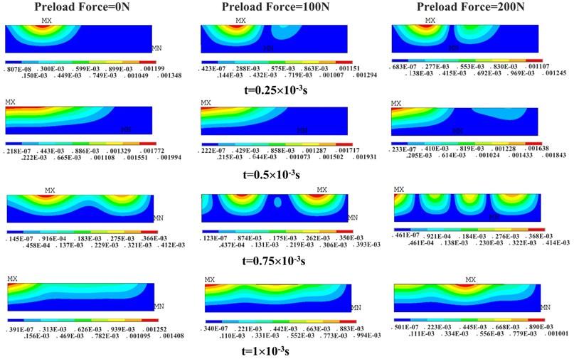 Deformation contours of transient analysis under constraint condition B