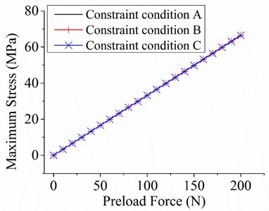 Equivalent stress results under constraint condition B