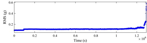 Bearing 3 in testing 1: a) RMS curve; b) kurtosis curve