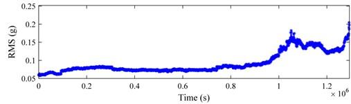 Bearing 4 in testing 1: a) RMS curve; b) kurtosis curve