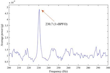 The spectrum of E(i)/(M-N(i)) versus Gi of the 923rd record