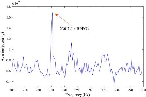 The spectrum of E(i)/(M-N(i)) versus Gi of the 616th record