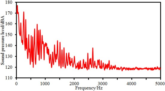 Sound pressure levels at the outlet of the centrifugal pump