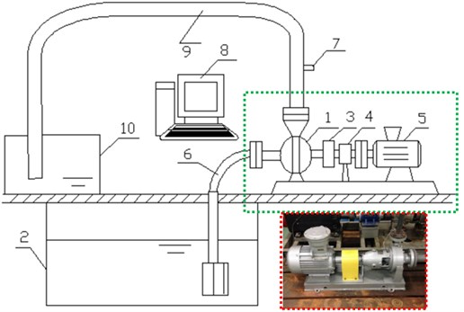 Test of the experimental flow-induced noise of the centrifugal pump: 1 – centrifugal pump;  2 – suction sump; 3 – coupler; 4 – torque tachometer; 5 – electromotor; 6 – inlet pipeline; 7 – sound pressure sensors; 8 – data acquisition system; 9 – outlet pipeline; 10 – water tank