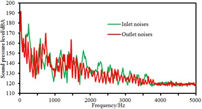 Comparison of flow-induced noises at the inlet and outlet under different rotational speeds