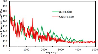 Comparison of flow-induced noises at the inlet and outlet under different flow rates