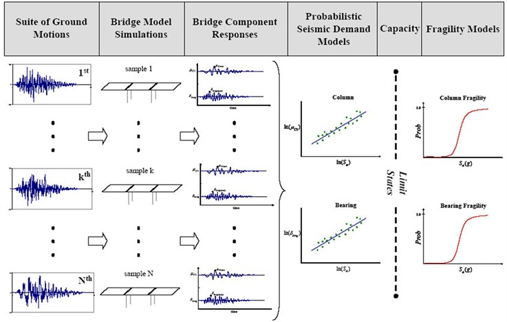 Analytical fragility curve generation using non-linear time history analysis [14]