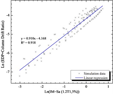 Simulated maximum column drift ratio  (as EDP) of bridge as a function of Sa (1.2T1,5 %)  (as IM) of earthquake motions