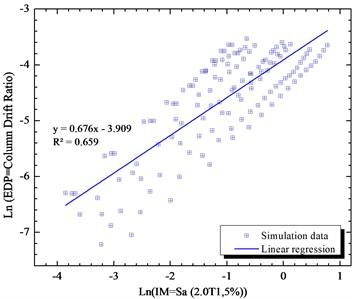 Simulated maximum column drift ratio  (as EDP) of bridge as a function of Sa (2T1,5 %)  (as IM) of earthquake motions