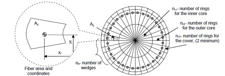 Distribution of fibers in circular section [15]