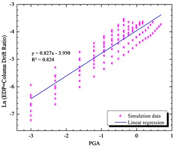 Simulated maximum column drift ratio  (as EDP) of bridge as a function of PGA (as IM)  of earthquake motions
