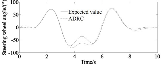 Simulations of steering wheel angle of the vehicle; dashed line represents simulation value of the steering wheel angle controlled by ADRC, and solid line represents expected ideal steering wheel angle