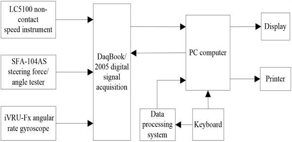 Block diagram of test system
