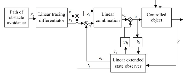 Second-order linear ADRC of path tracking